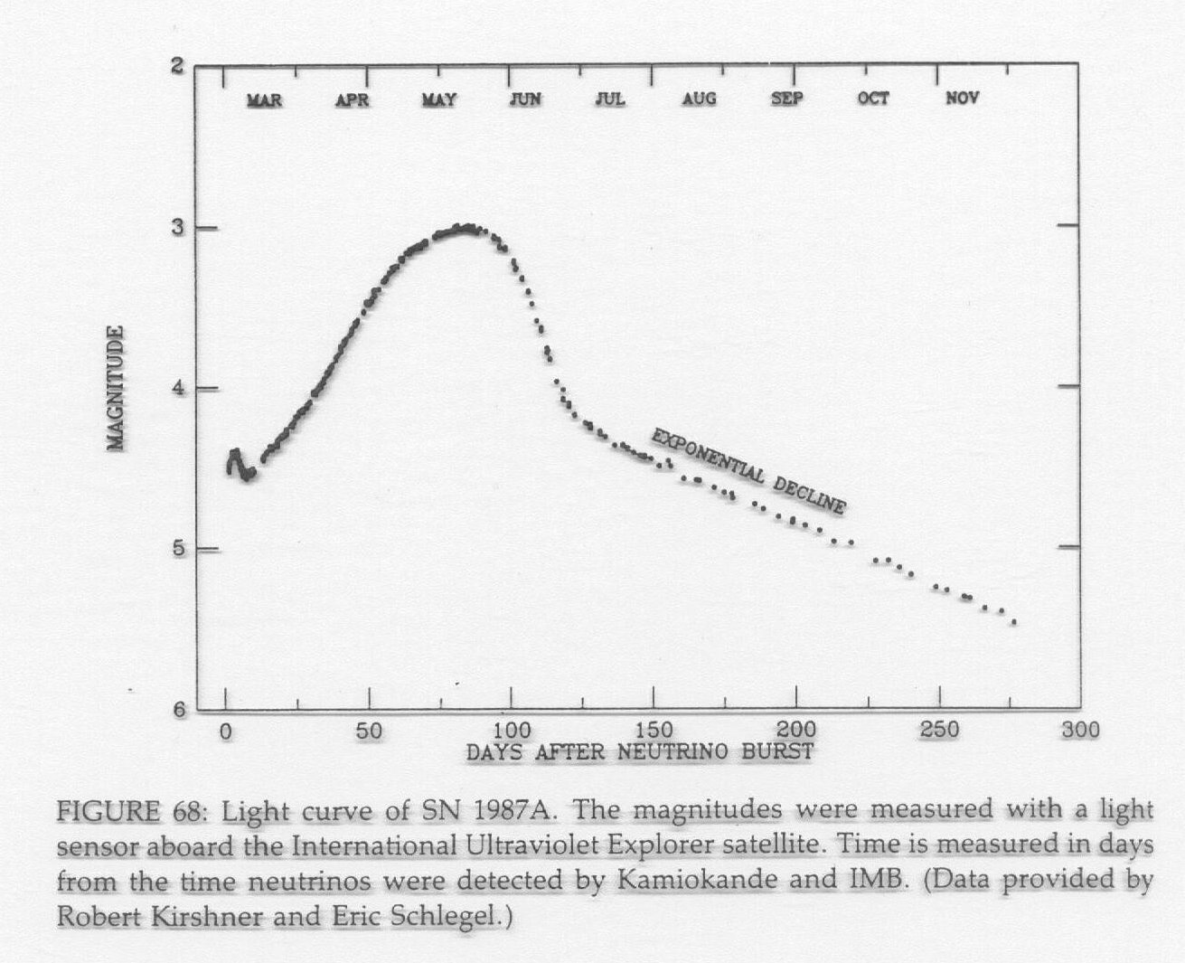 Type 1A Supernova Light Curve - Pics about space