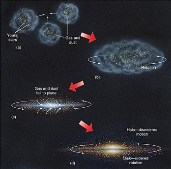 Astronomy Lecture Notes - The Milky Way